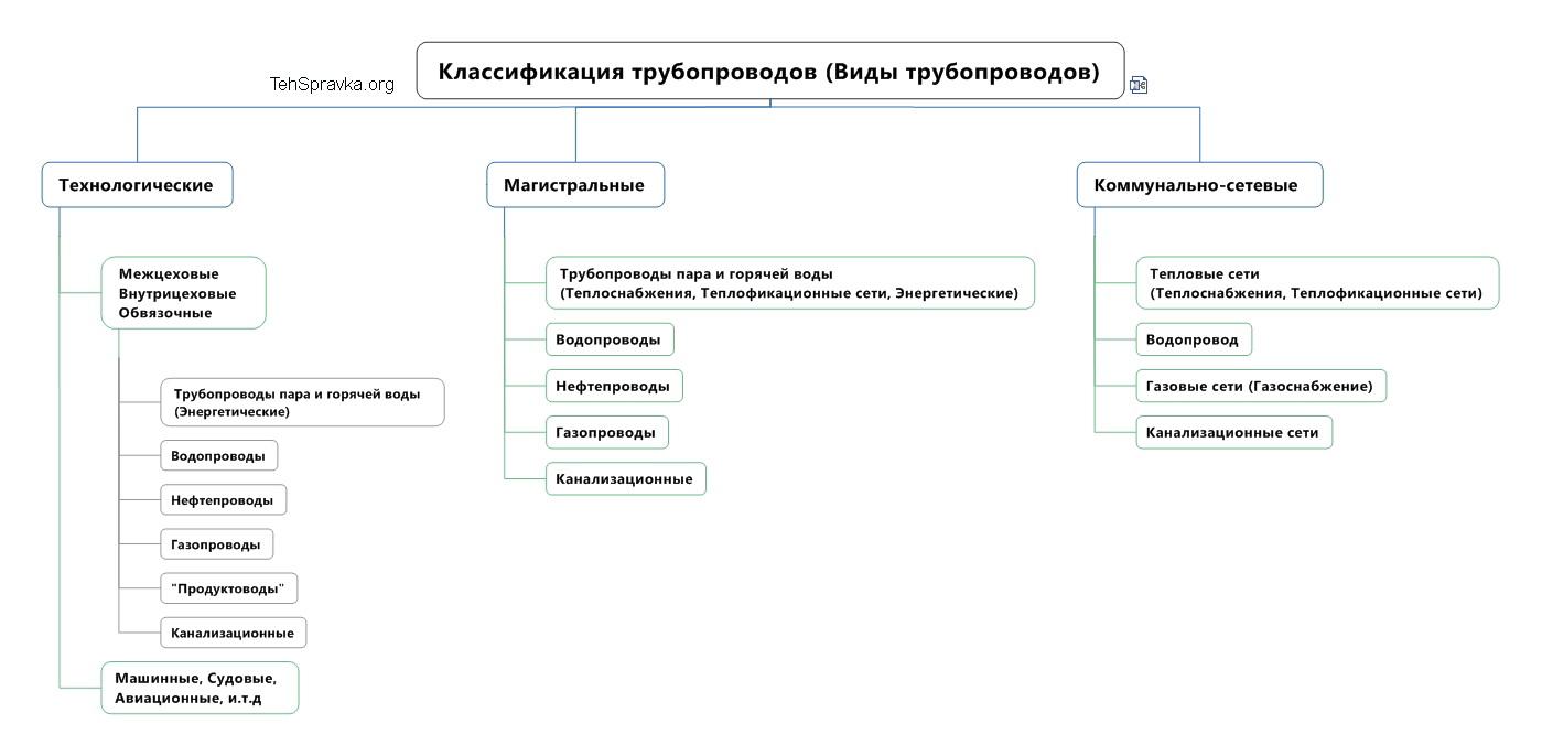 Блок-схема классификация трубопроводов