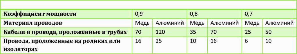 Таблица проводников