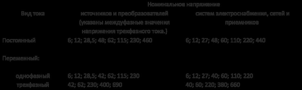 Номинальные напряжения по ГОСТу 21128-83