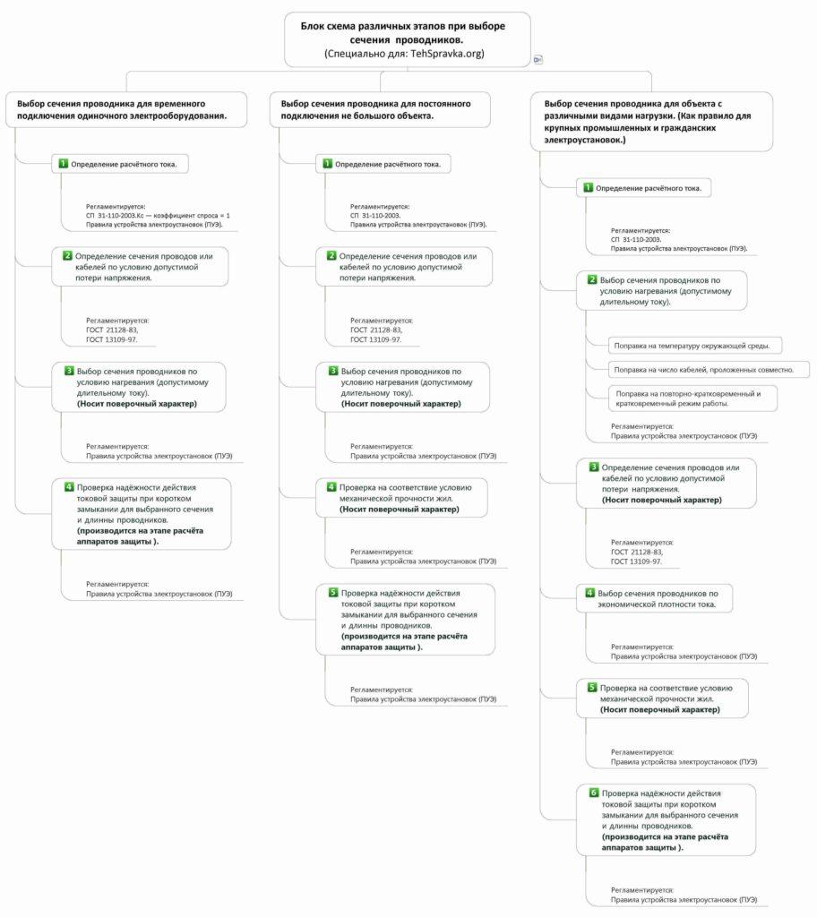 Блок схема различных этапов при выборе сечения проводников