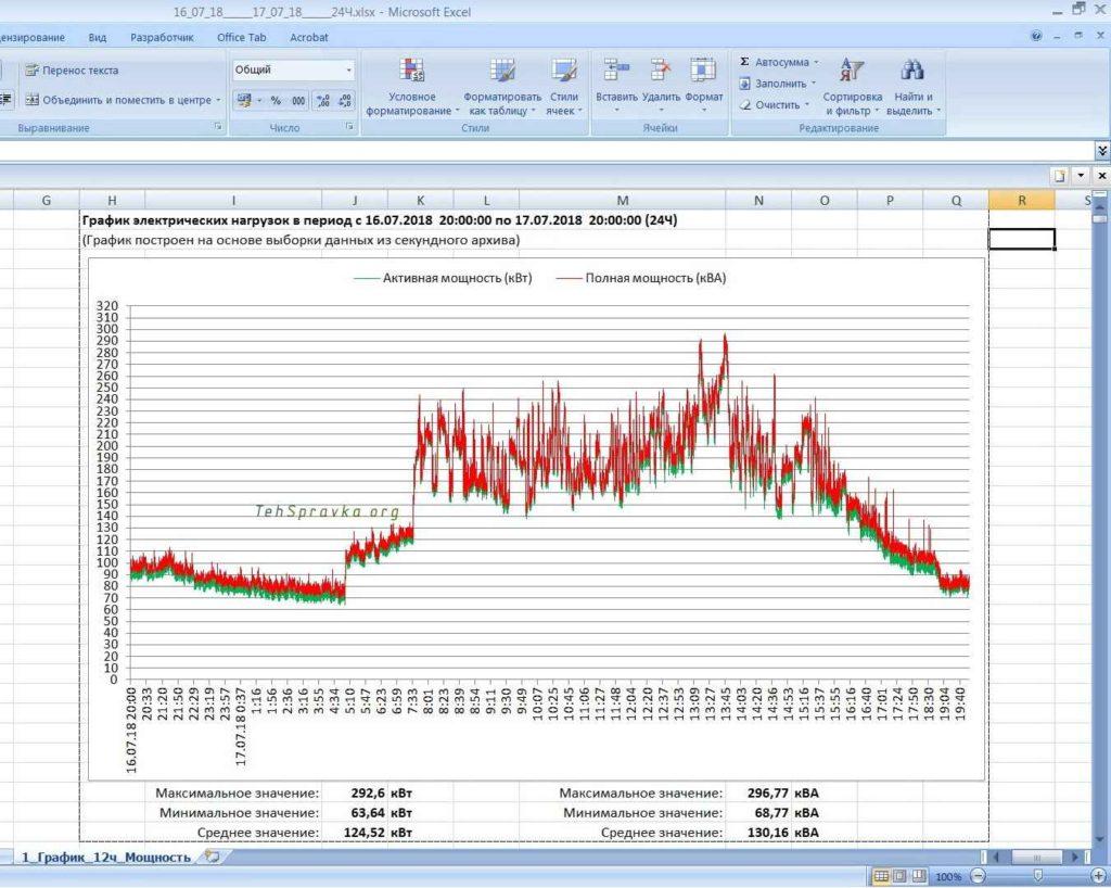 График активная и реактивная мощность