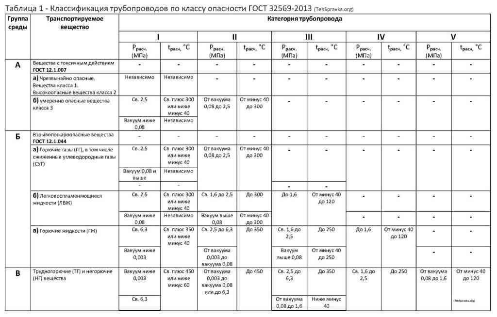 Таблица 1_Классификация трубопроводов по степени опасности
