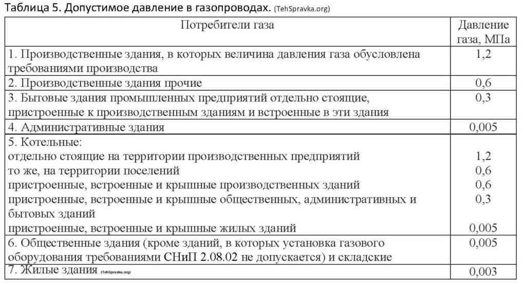 Таблица 5 Допустимое давление в газопроводах